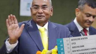 Photo of फॉर्च्यून इंडिया 500 में इफको नंबर वन; सूची में 10 पायदान की बढ़त