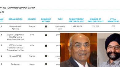 Photo of को-ऑप मॉनिटर: अमूल और इफको ने ग्लोबलदिग्गजों को हराकर शीर्ष रैंक हासिल किया